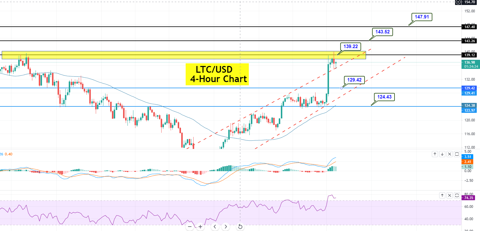 Dramatic Buying in Litecoin (LTC/USD) - Is it Worth Buying Over 139.300? - FX Leaders