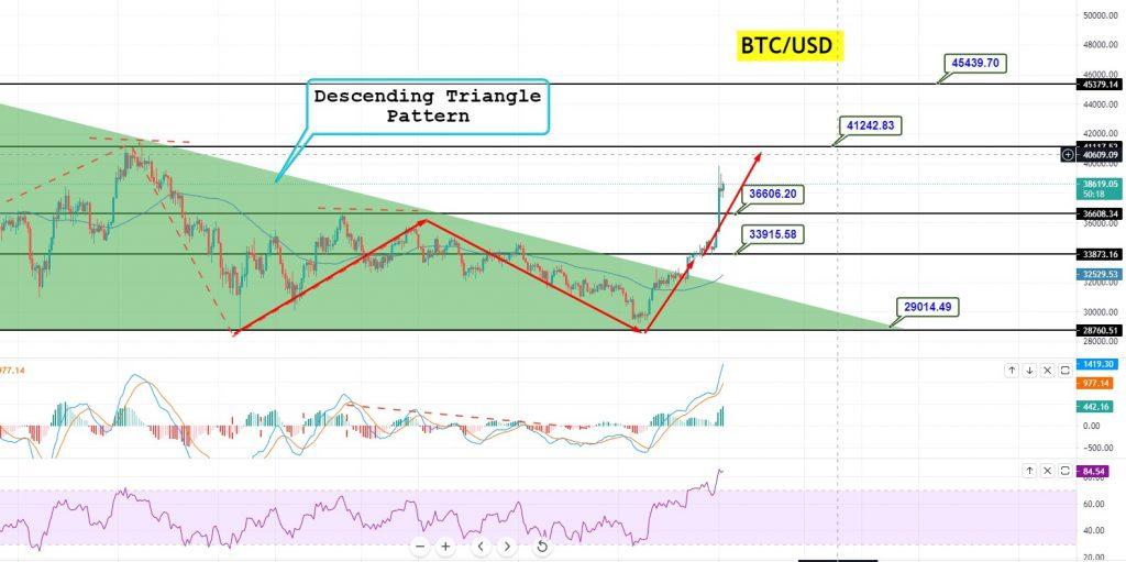 Bitcoin Price Forecast