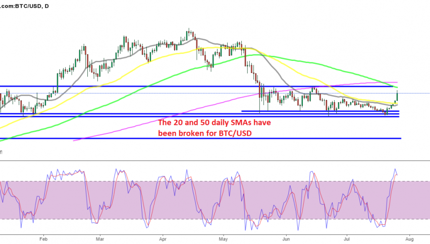 The 100 and 200 SMAs still remain ready to provide resistance above for Bitcoin