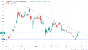 Theta (THETA/USD) Takes a Pause: Does it Have More Power to the Upside?
