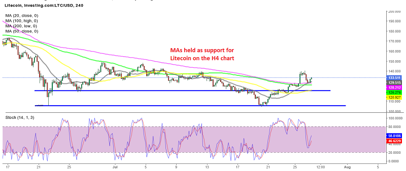 Lows keep getting higher in Litecoin
