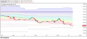 US Dollar Under Pressure After Powell Reiterates Dovish Stance