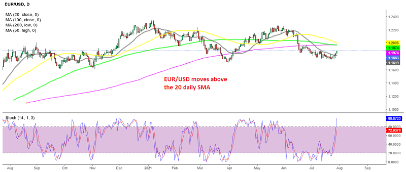 EUR/USD has turned bullish for the first time since early June