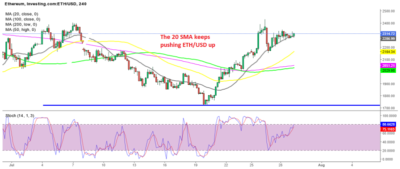 Ethereum continues to remain bullish