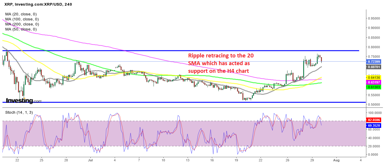 Wait for the Retreat to End at the 20 SMA in Ripple XRP Before Buying?