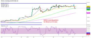 Will Bitcoin bounce off the 100 SMA