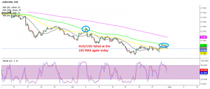 AUD/USD resumes the downtrend after the rejection by the 100 SMA on the H4 chart