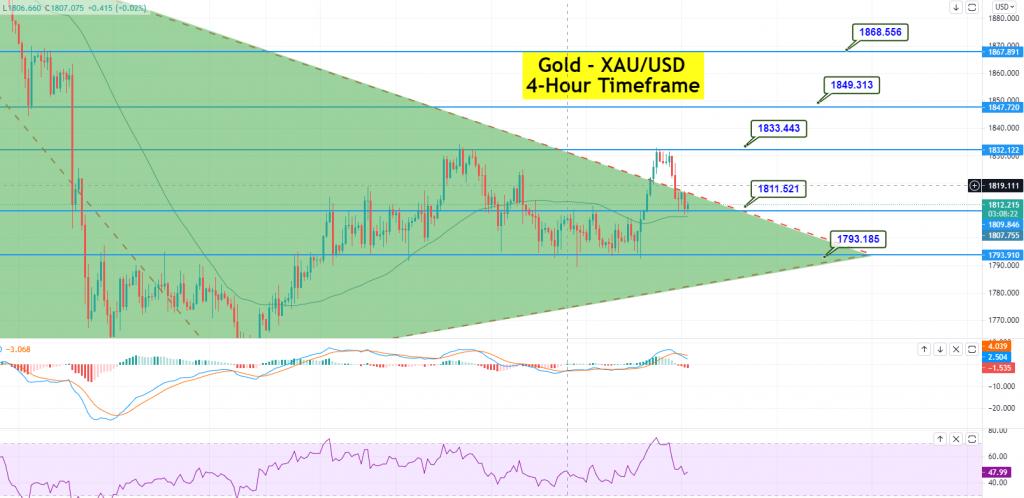 Gold - XAU/USD Chart