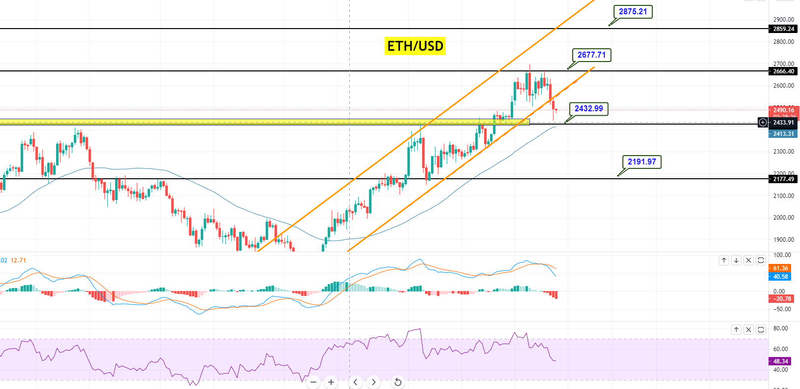Ethereum Violates Upward Channel - Sellers Eyeing 2,400 - FX Leaders