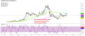 COMP/USD is still up nearly 100% from June lows