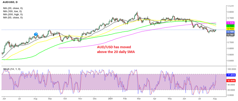 AUD/USD benefiting from weaker US job growth