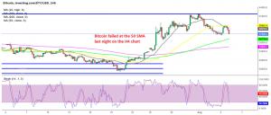 Bitcoin's attempt to resume the bullish trend failed last night