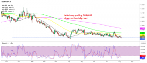 EUR/GBP looking to break February lows