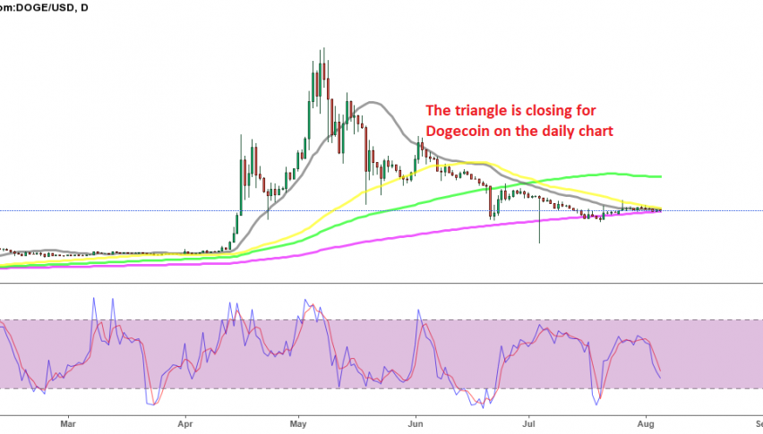 Dogecoin turned extremely bullish for about a month in April and May, surging from around $0.05 until $0.74. That was very impressive for this new cryptocurrency, which brought to life the Shiba Inu coin as a response to Dogecoin. Although, since May 8, the situation in Dogecoin has been very disappointing and depressing for buyers. DOGE/USD reversed down in the second week of May, although this cryptocurrency was finding some form of support at the 50 SMA (yellow) on the daily chart until the end of June and we saw a bounce from there. But, the 20 SMA (gray) which was providing support during the bullish trend in spring, now turned into resistance, confirming that the trend had shifted to bearish. The bearish trend resumed after the rejection at the 20 daily SMA, and the 50 SMA and the 100 SMA (green) were broken. As a result, this cryptocurrency continued down, making lower lows in June and again in July. That showed that the situation in Dogecoin was really bad. Dogecoin Live Chart [[DOGE/USD-graph]] But the 200 SMA (purple) held as support on this time-frame chart despite being pierced, although we know that cryptos are very volatile, so don't expect the price to respect these levels exactly to the pip. This moving average has been holding as support, while pushing the lows higher recently, but only marginally. On the other hand, the highs have been getting lower as well, with the 50 SMA acting as resistance now and pushing the price down. So, the range is getting extremely tight for this DOGE/USD and a breakout is expected soon. The price action points to a bearish breakout, although if the sentiment in the crypto market continues to improve, we might see a surge higher as well. We might try to trade the breakout, selling if the 200 SMA gets broken or buying if the 50 SMA gets broken to the upside, which you can follow on our live forex signals page.Dogecoin turned extremely bullish for about a month in April and May, surging from around $0.05 until $0.74. That