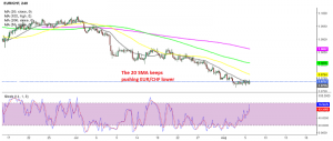 The bearish trend continues for EUR/CHF