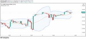 US Dollar Enjoys Strength as Markets Hope For Strong NFP Report