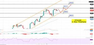 Ethereum - ETH/USD Chart