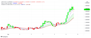Polygon (MATIC) Heading Higher: Can it Overtake $1.50?