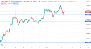 Theta Set to Go Higher after Retreat to Support