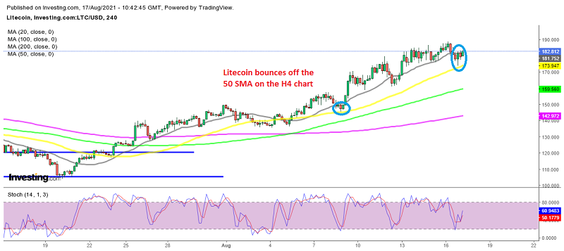The pullback seems to be over for Litecoin