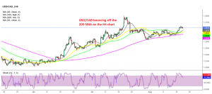 The bullish trend continues for USD/CAD