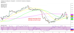 USD/JPY has to overcome the 50 SMA to move higher at the moment