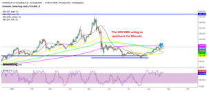 The 20 SMA is pushing the lows higher for Litecoin