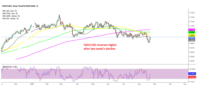 NZD/USD reversed higher this week, after the decline last week