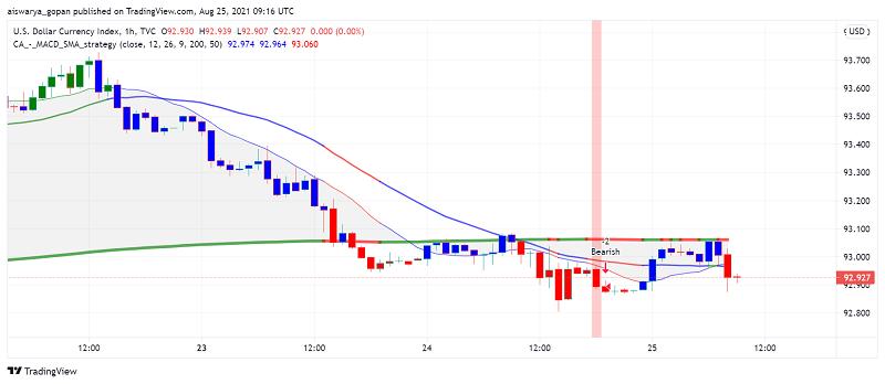 US Dollar Index Dips Below 93 as Market Sentiment Improves