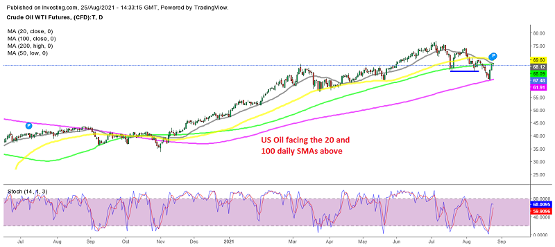 Is the climb over for US WTI Oil?