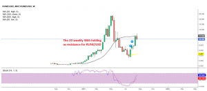 ThorChain still remains bullish on the weekly chart