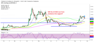 The retrace lower is complete for Ripple on the daily chart