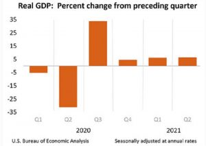 US GDP seems on a steady expansion as the chart shows