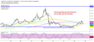 Litecoin expected to breakout on either side soon