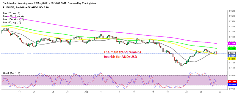 This should be a good opportunity to sell AUD/USD