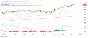 Solana (SOL) Eases Lower After Breaching $100: What's Going On?