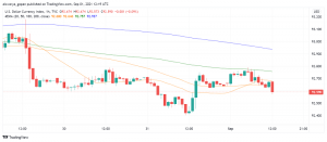 US Dollar's Weakness Continues - Disappointing Consumer Confidence Data Weighs