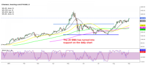 The bullish momentum continues for Ethereum