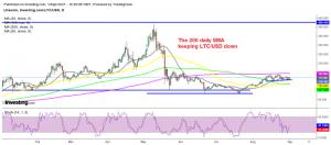 Litecoin trading in a tight range