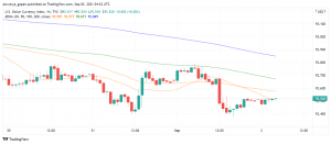US Dollar Loses Ground as ADP Employment Report Delivers a Shock