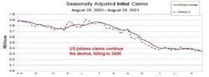 Unemployment falls to pre-pandemic levels
