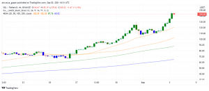 Solana (SOL) Soars to New ATHs, More Bullish Moves Expected