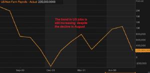 US non-farm employment followed the ADP employment
