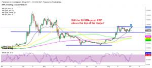 The 2-week range seems in danger in Ripple coin