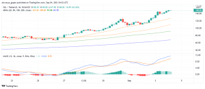 Solana (SOL) Getting Ready to Cross $150 And Touch New ATHs?