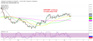 Last week's retrace has ended for EUR/GBP