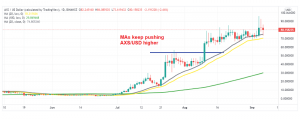 Axie Infinity token jumped to $96 on Saturday, but has returned back down to MAs today