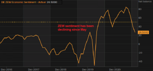 Economic sentiment weakens further in Germany and Europe