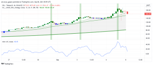 Solana (SOL) Recovers After Yesterday's Dip: Why is it on the Rise?