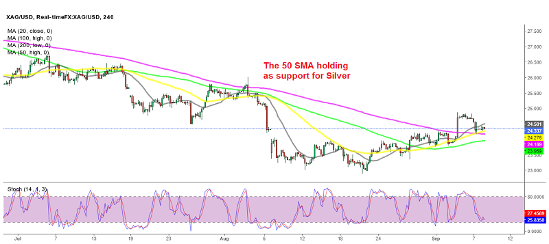 The retrace in Silver seems complete now